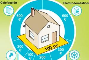 Consejos para ahorrar energía en casa. ¡Hasta un 35%!